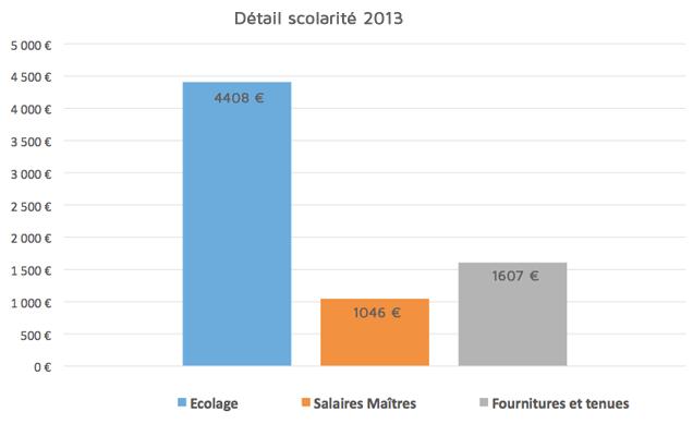 detail-scolarite-2013