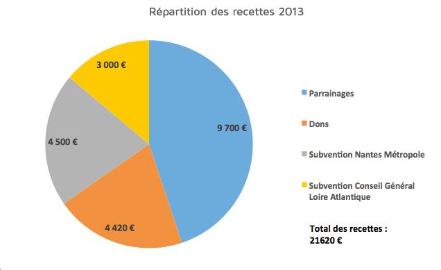 repartition-recettes-2013